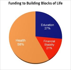 CAFbuildingBlocksFunding